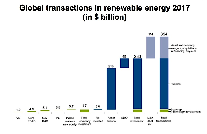 Solar power drew $161bn in investment in 2017, more than any other technology