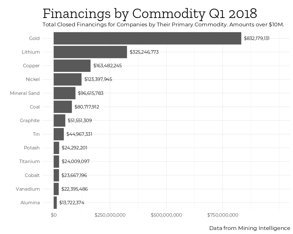 Mining Intelligence q1 2018 top financings by commodity