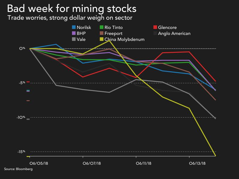 Trump trade war blows up big week for mining majors