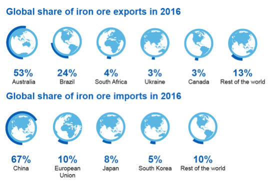 Australia govt sees more iron ore price pain