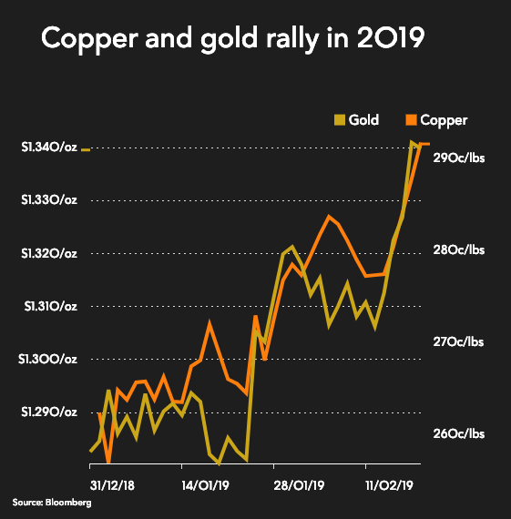 Mining stocks rally as copper price hits 7-month high