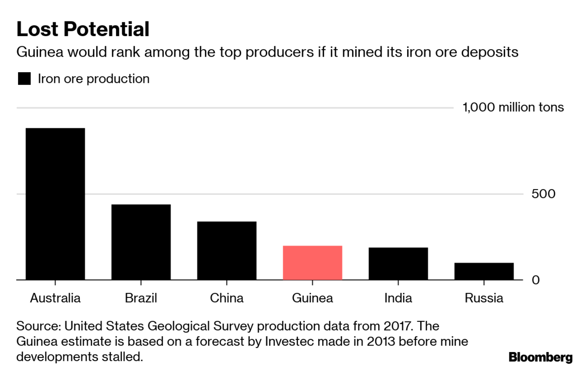 Mick Davis a step closer to mining iron ore in Guinea with Liberia deal